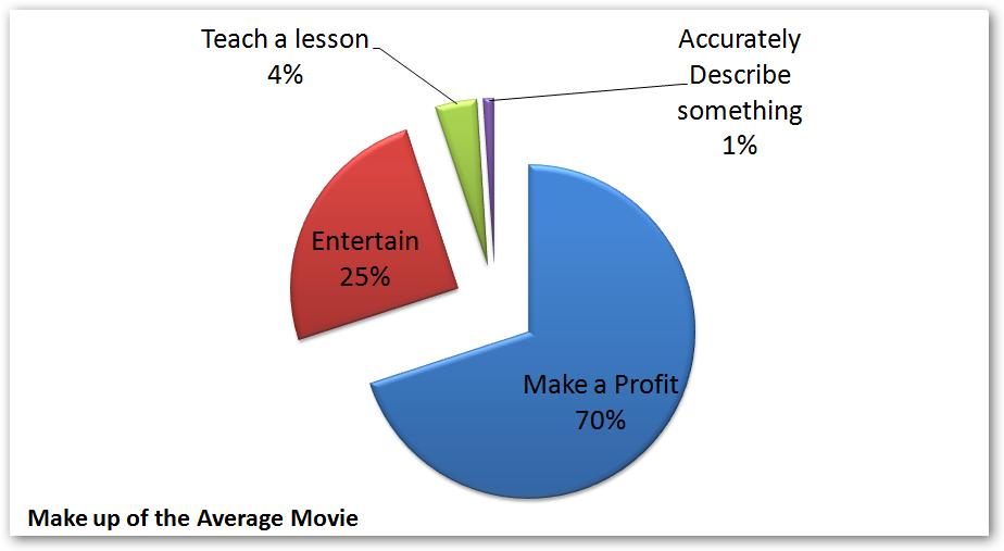 movie chart